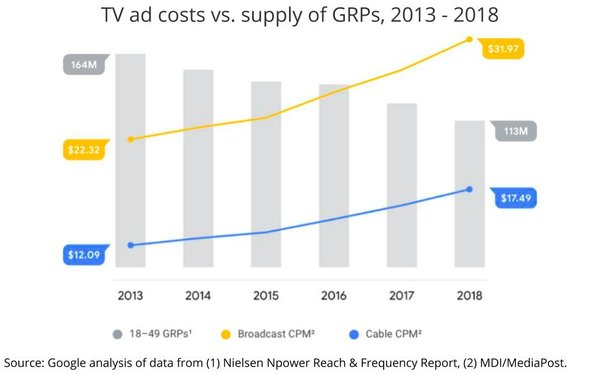 TV Ad Costs vs Supply Over Time - The Gist - Buffalo NY Inbound Marketing Agency
